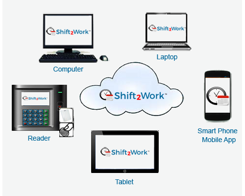 Shift2Work is an accurate, dependable, cost effective employee time clock program